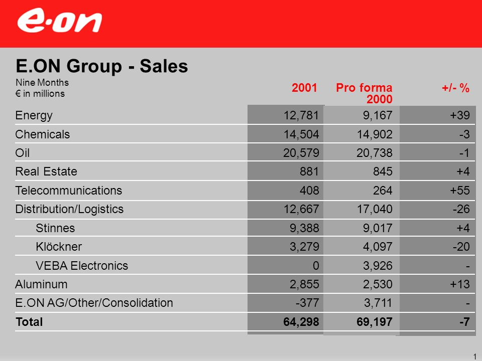 +/- %2001 E.ON Group - Sales Nine Months in millions Energy Chemicals Oil Real Estate Telecommunications Distribution/Logistics Stinnes Klöckner VEBA Electronics Aluminum E.ON AG/Other/Consolidation Total Pro forma 2000 12,781 14,504 20,579 881 408 12,667 9,388 3,279 0 2,855 -377 64,298 9,167 14,902 20,738 845 264 17,040 9,017 4,097 3,926 2,530 3,711 69,197 +39 -3 +4 +55 -26 +4 -20 - +13 - -7 1