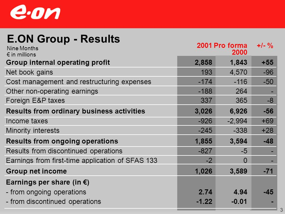 Group internal operating profit Net book gains Cost management and restructuring expenses Other non-operating earnings Foreign E&P taxes Results from ordinary business activities Income taxes Minority interests Results from ongoing operations Results from discontinued operations Earnings from first-time application of SFAS 133 Group net income Earnings per share (in ) - from ongoing operations - from discontinued operations 1,843 4,570 -116 264 365 6,926 -2,994 -338 3,594 -5 0 3,589 4.94 -0.01 +/- %2001 E.ON Group - Results Nine Months in millions Pro forma 2000 2,858 193 -174 -188 337 3,026 -926 -245 1,855 -827 -2 1,026 2.74 -1.22 +55 -96 -50 - -8 -56 +69 +28 -48 - -71 -45 - 3