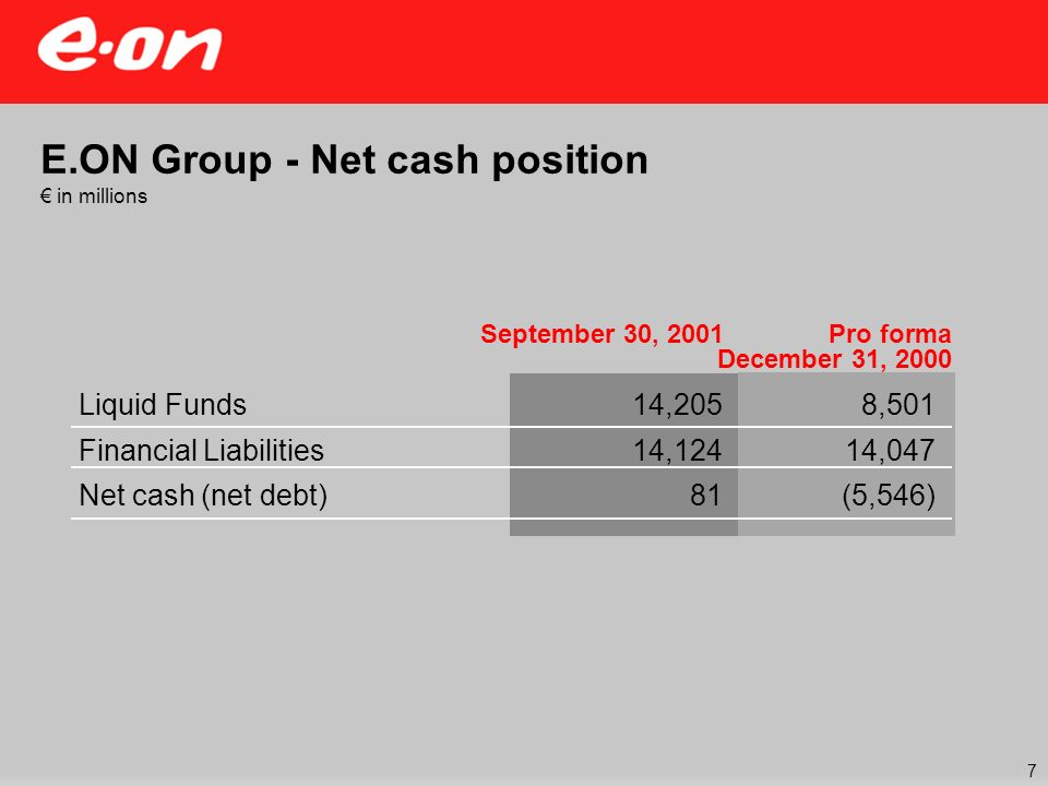 September 30, 2001 14,205 14,124 81 Pro forma December 31, 2000 E.ON Group - Net cash position in millions Liquid Funds Financial Liabilities Net cash (net debt) 8,501 14,047 (5,546) 7