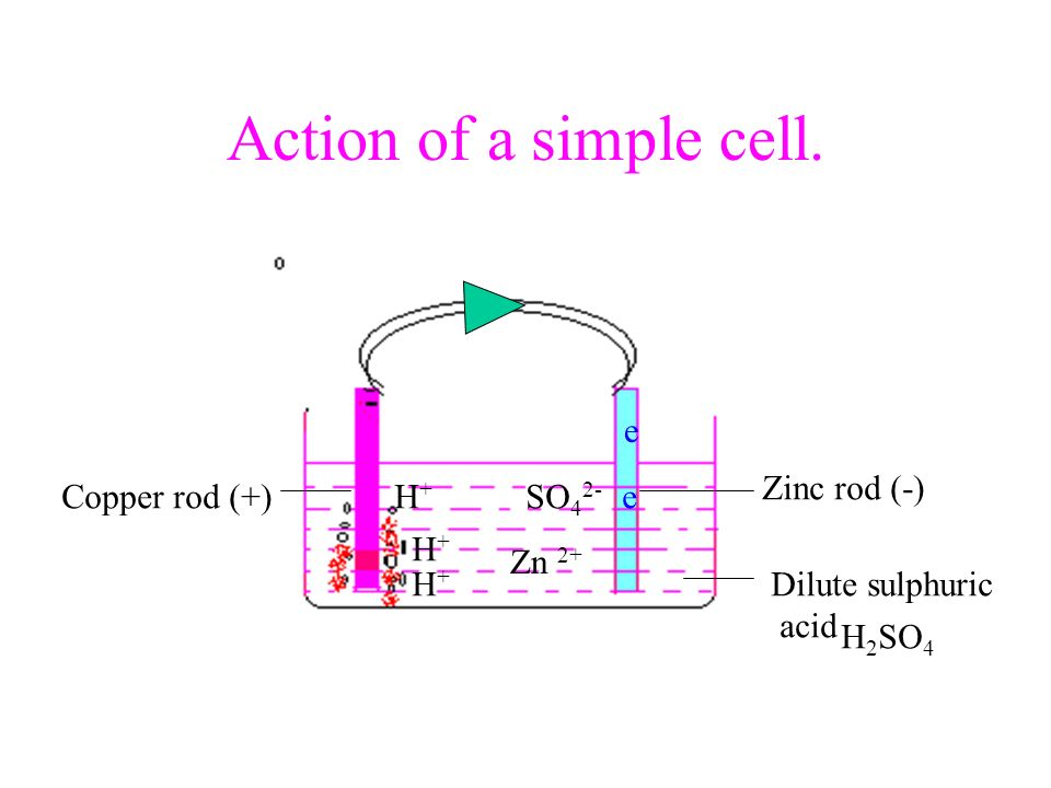 Action of a simple cell. Zinc rod (-) Copper rod (+) Dilute sulphuric acid H 2 SO 4 Zn 2+ H+H+ H+H+ H+H+ SO 4 2- e e