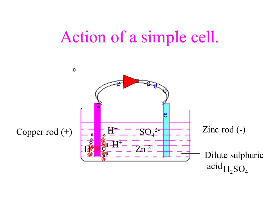 Action of a simple cell. Zinc rod (-) Copper rod (+) Dilute sulphuric acid H 2 SO 4 Zn 2+ H+H+ H+H+ H+H+ SO 4 2- e e e ee