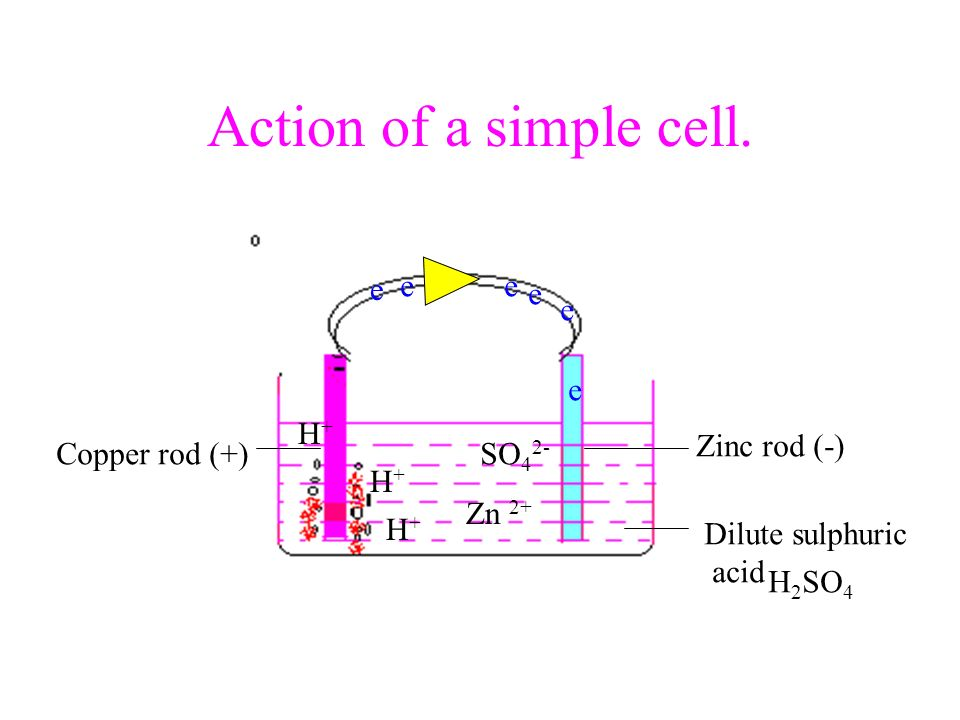 Action of a simple cell. Zinc rod (-) Copper rod (+) Dilute sulphuric acid H 2 SO 4 Zn 2+ H+H+ H+H+ H+H+ SO 4 2- e e e ee e