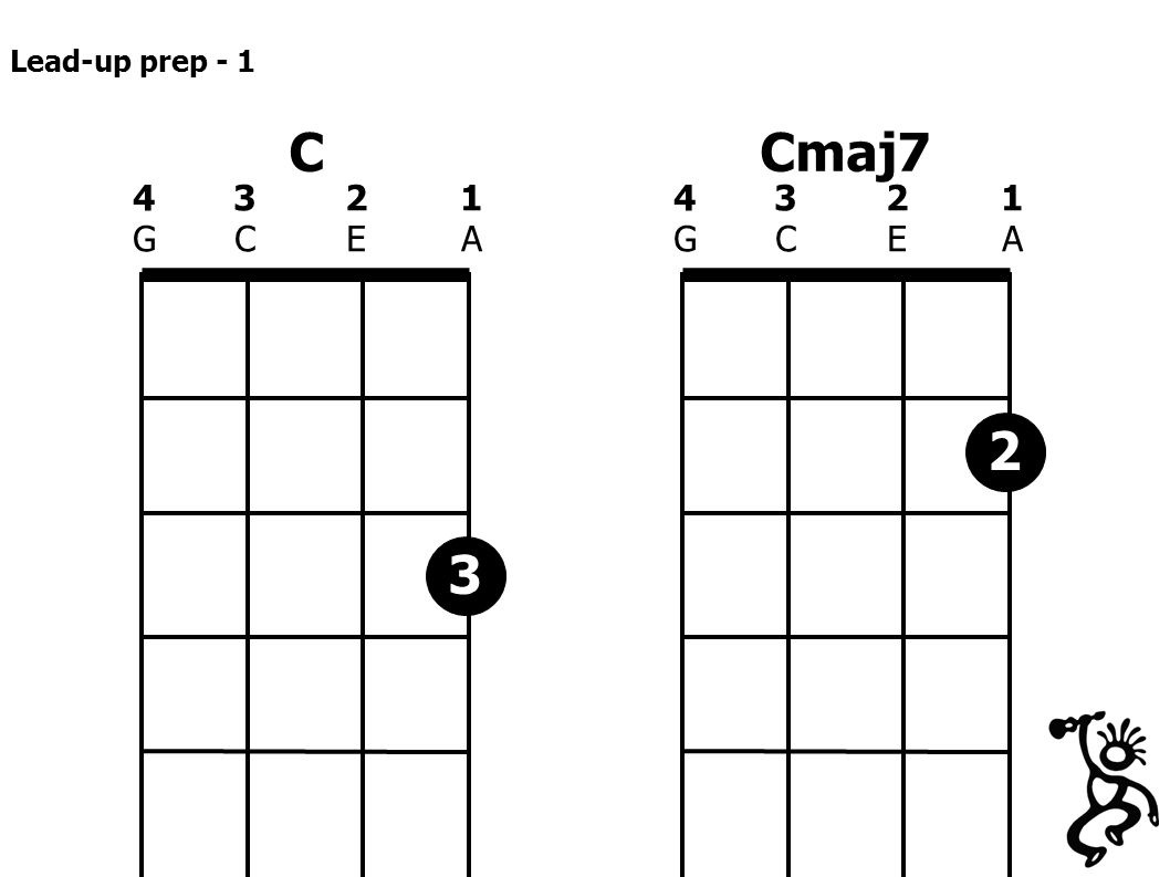 C 4321GCEA4321GCEA Cmaj7 4321GCEA4321GCEA 3 2 Lead-up prep - 1