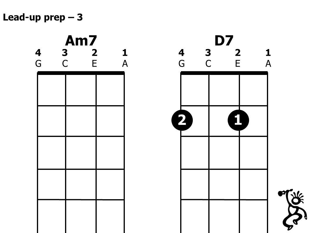 Am7 4321GCEA4321GCEA D7 4321GCEA4321GCEA 2 Lead-up prep – 3 1