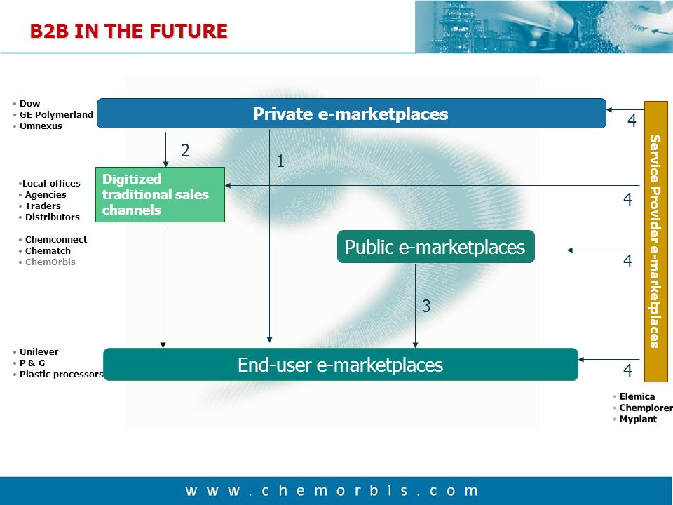 2000 20012002 2003 2000 1000 3000 4000 5000 100 Number of E-marketplaces Year THE FUTURE OF E-MARKETPLACES