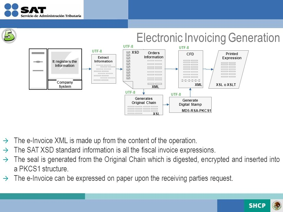 The e-Invoice XML is made up from the content of the operation.