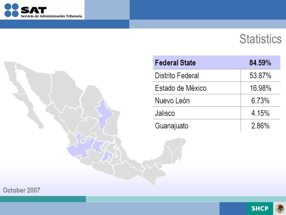 Federal State84.59% Distrito Federal53.87% Estado de México16.98% Nuevo León6.73% Jalisco4.15% Guanajuato2.86% Statistics October 2007
