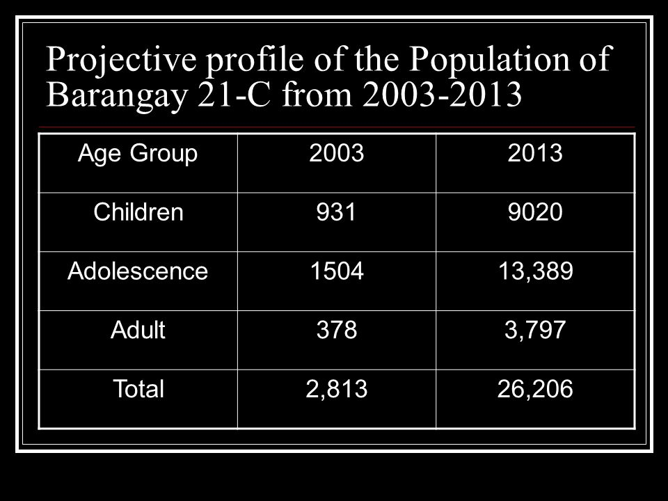 Projective profile of the Population of Barangay 21-C from 2003-2013 Age Group20032013 Children9319020 Adolescence150413,389 Adult3783,797 Total2,8132