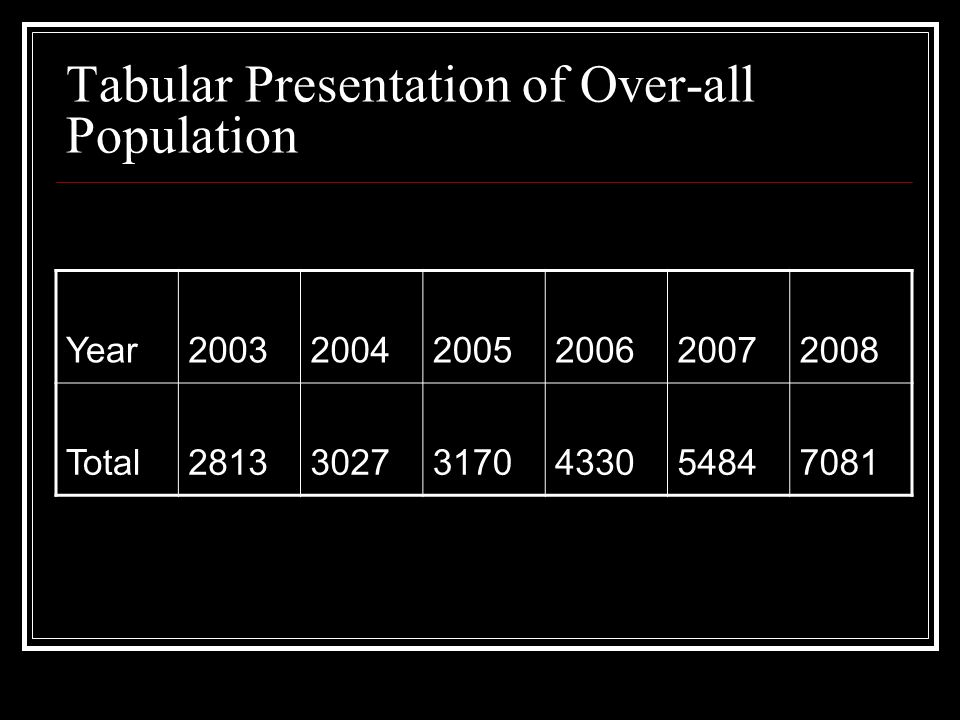 Tabular Presentation of Over-all Population Year200320042005200620072008 Total281330273170433054847081
