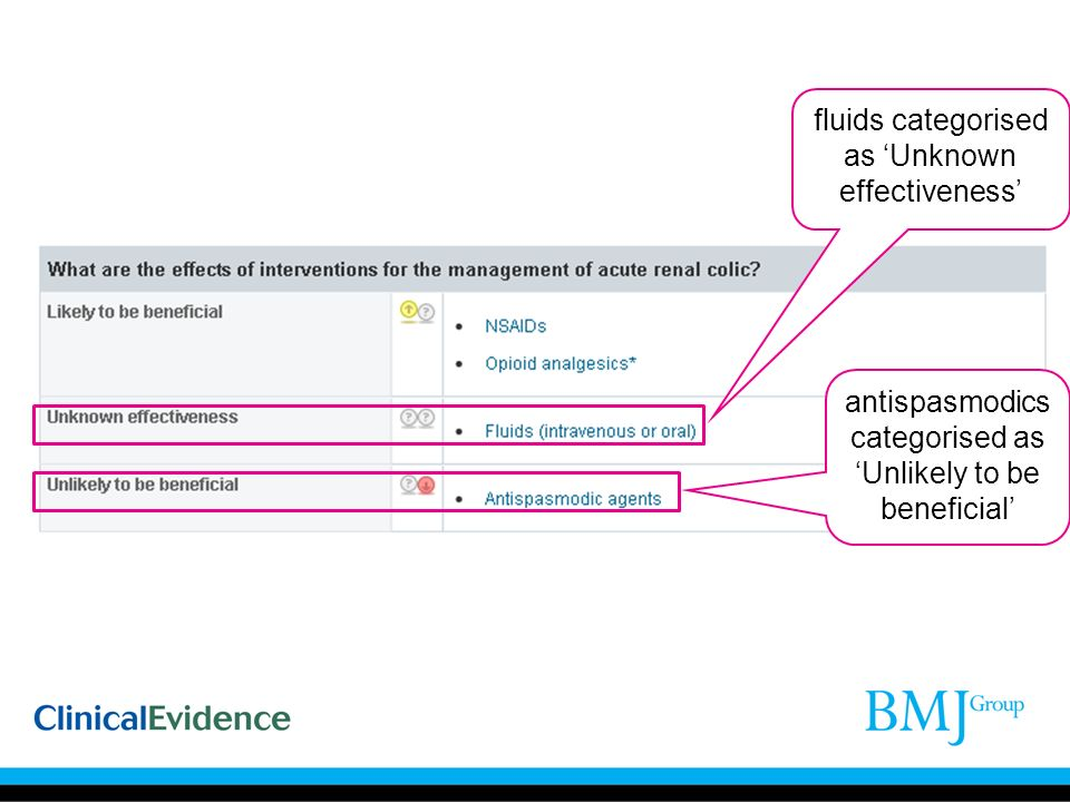 fluids categorised as Unknown effectiveness antispasmodics categorised as Unlikely to be beneficial