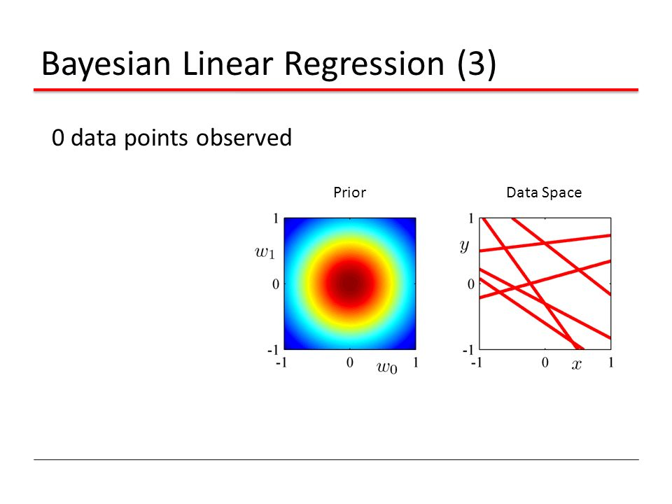Bayesian Linear Regression (3) 0 data points observed Prior Data Space
