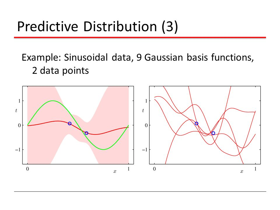 Predictive Distribution (3) Example: Sinusoidal data, 9 Gaussian basis functions, 2 data points