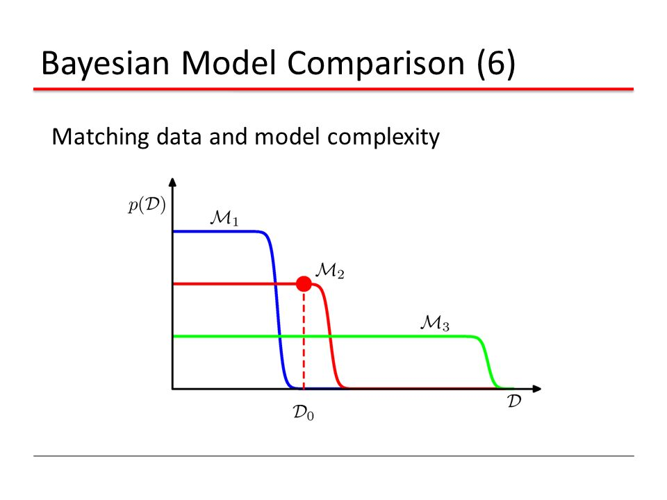 Bayesian Model Comparison (6) Matching data and model complexity
