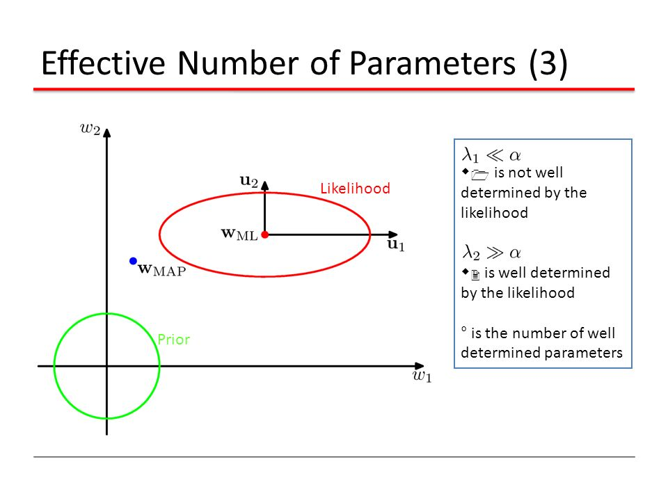 Effective Number of Parameters (3) Likelihood Prior w 1 is not well determined by the likelihood w 2 is well determined by the likelihood ° is the num