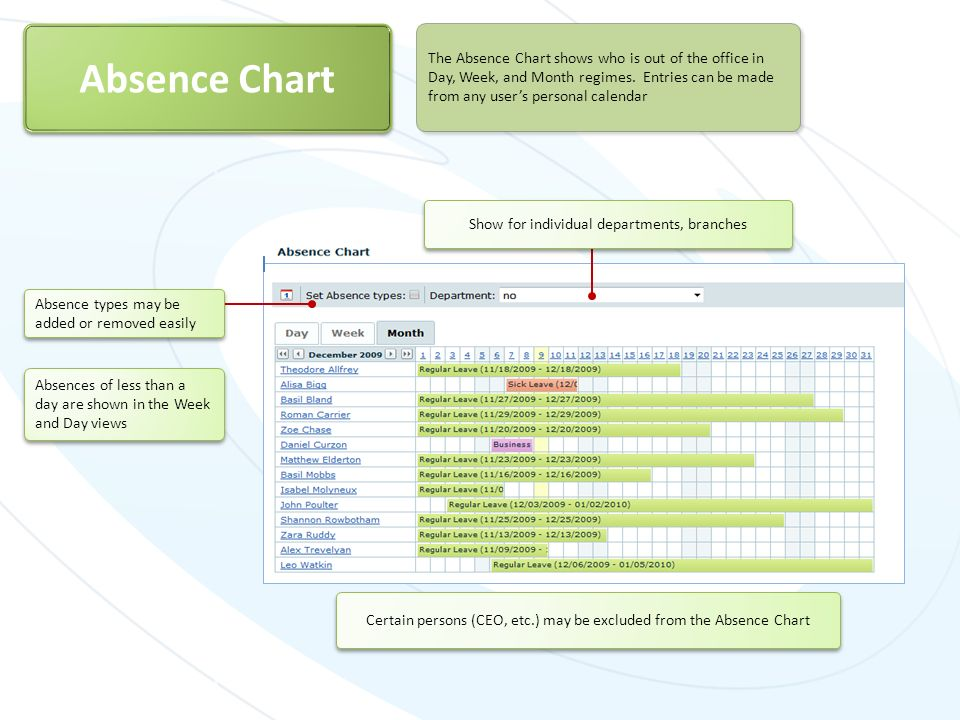 Certain persons (CEO, etc.) may be excluded from the Absence Chart Absence Chart The Absence Chart shows who is out of the office in Day, Week, and Mo