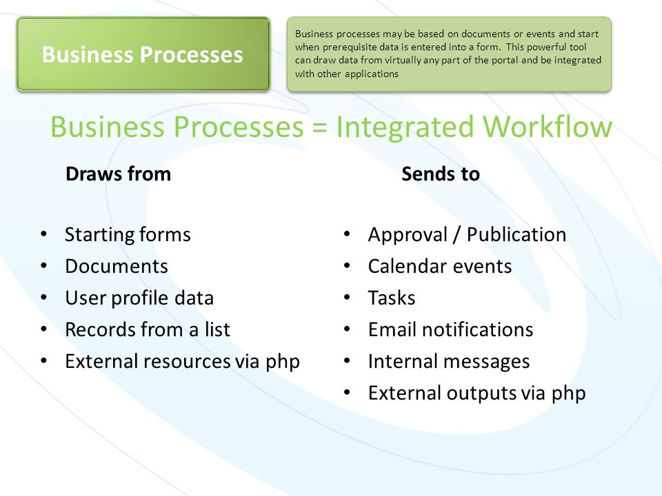 Business Processes = Integrated Workflow Draws from Starting forms Documents User profile data Records from a list External resources via php Sends to