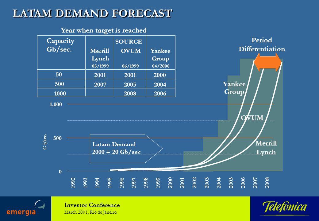Investor Conference March 2001, Rio de Janeiro. LATAM DEMAND FORECAST Capacity Gb/sec.