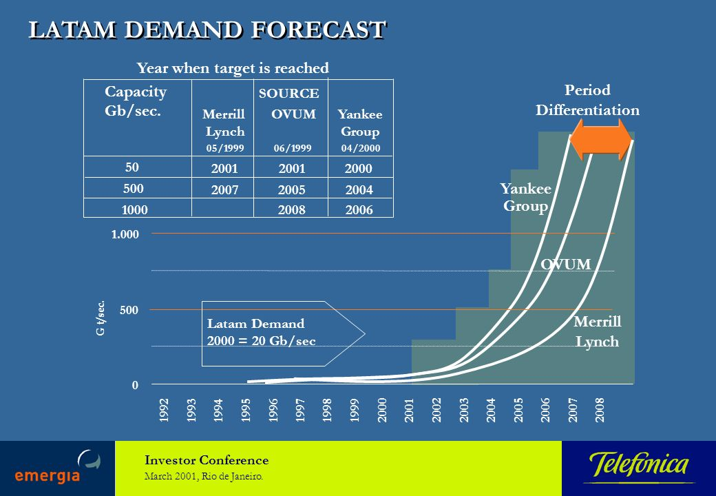 Investor Conference March 2001, Rio de Janeiro. LATAM DEMAND FORECAST Capacity Gb/sec. Merrill Lynch OVUMYankee Group 50 2001 2004 2008 Year when targ
