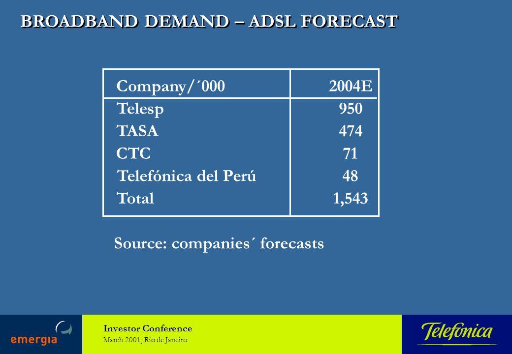 Investor Conference March 2001, Rio de Janeiro. BROADBAND DEMAND – ADSL FORECAST Source: companies´ forecasts Company/´0002004E Telesp950 TASA474 CTC7