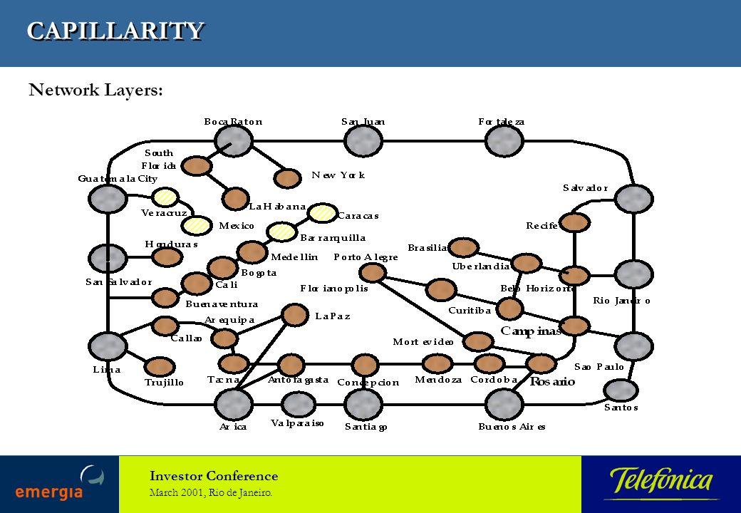 Investor Conference March 2001, Rio de Janeiro. CAPILLARITY Network Layers: