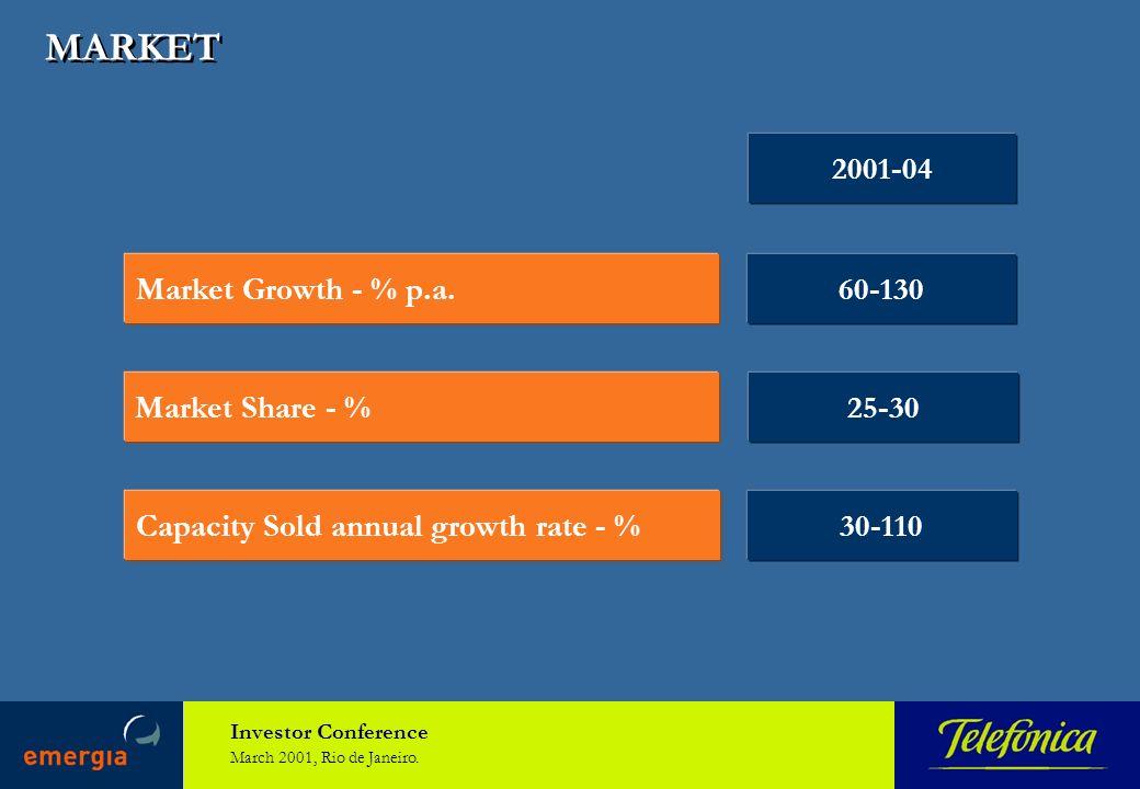 Investor Conference March 2001, Rio de Janeiro. MARKET Market Growth - % p.a.