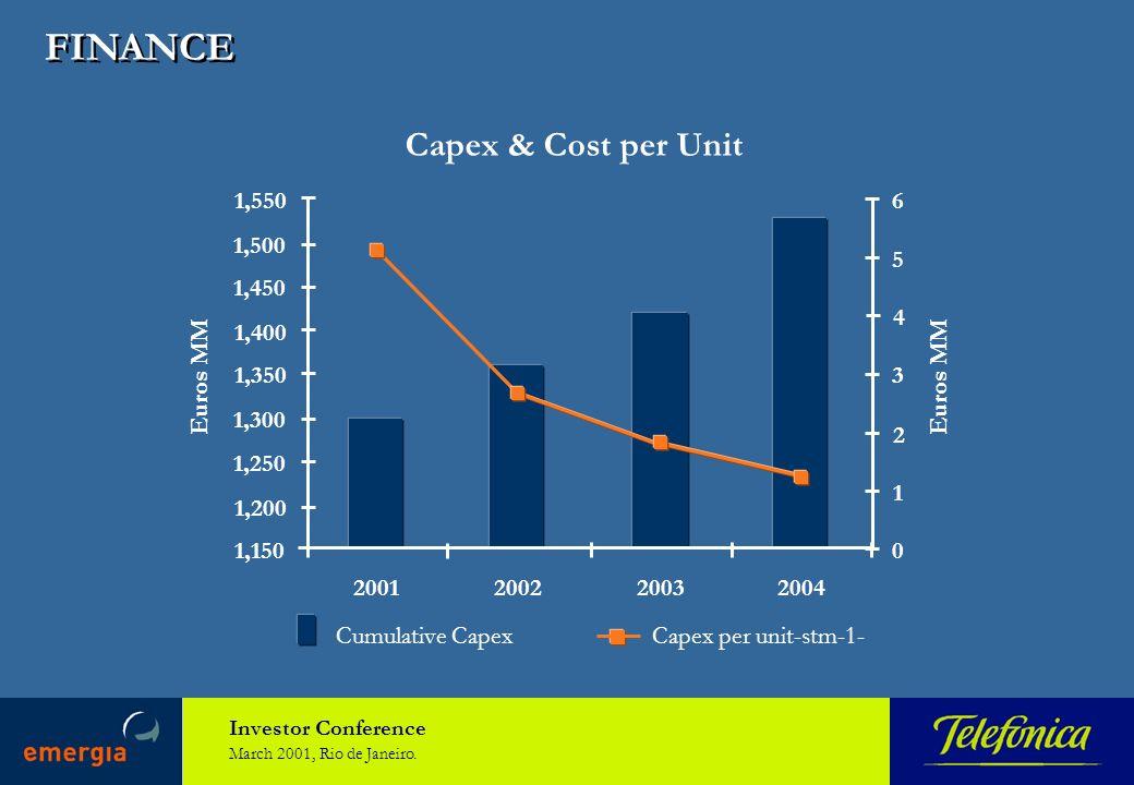 Investor Conference March 2001, Rio de Janeiro. FINANCE Capex & Cost per Unit 1,150 1,200 1,250 1,300 1,350 1,400 1,450 1,500 1,550 2001200220032004 0