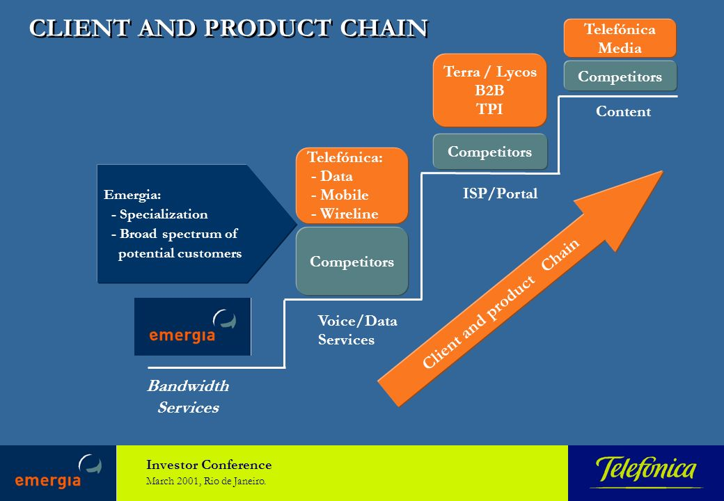 Investor Conference March 2001, Rio de Janeiro. CLIENT AND PRODUCT CHAIN Emergia: - Specialization - Broad spectrum of potential customers Competitors