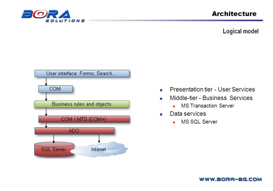 Logical model Presentation tier - User Services Middle-tier - Business Services MS Transaction Server Data services MS SQL Server Architecture