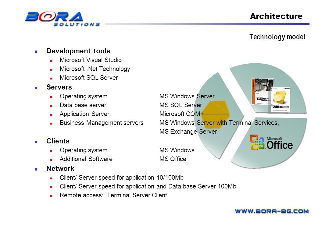 Technology model Architecture Development tools Microsoft Visual Studio Microsoft.Net Technology Microsoft SQL Server Servers Operating system MS Wind