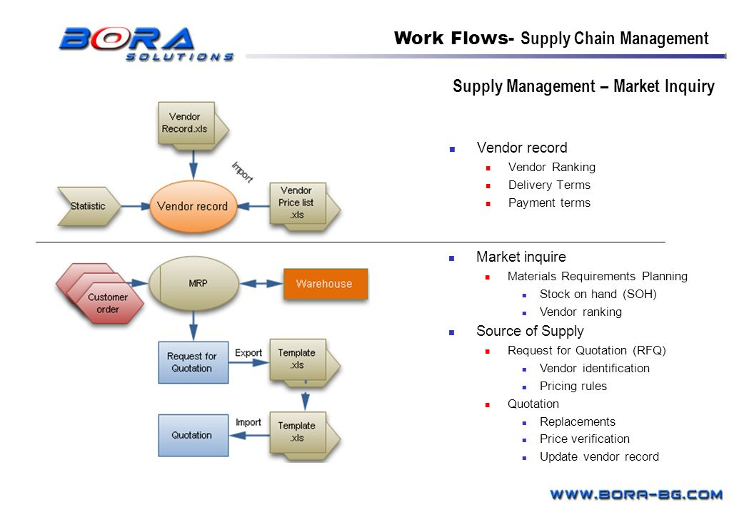 Supply Management – Market Inquiry Vendor record Vendor Ranking Delivery Terms Payment terms Work Flows- Supply Chain Management Market inquire Materi
