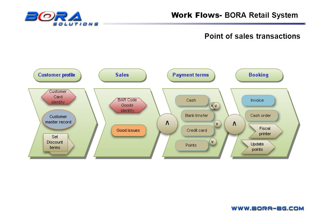 Point of sales transactions Work Flows- BORA Retail System