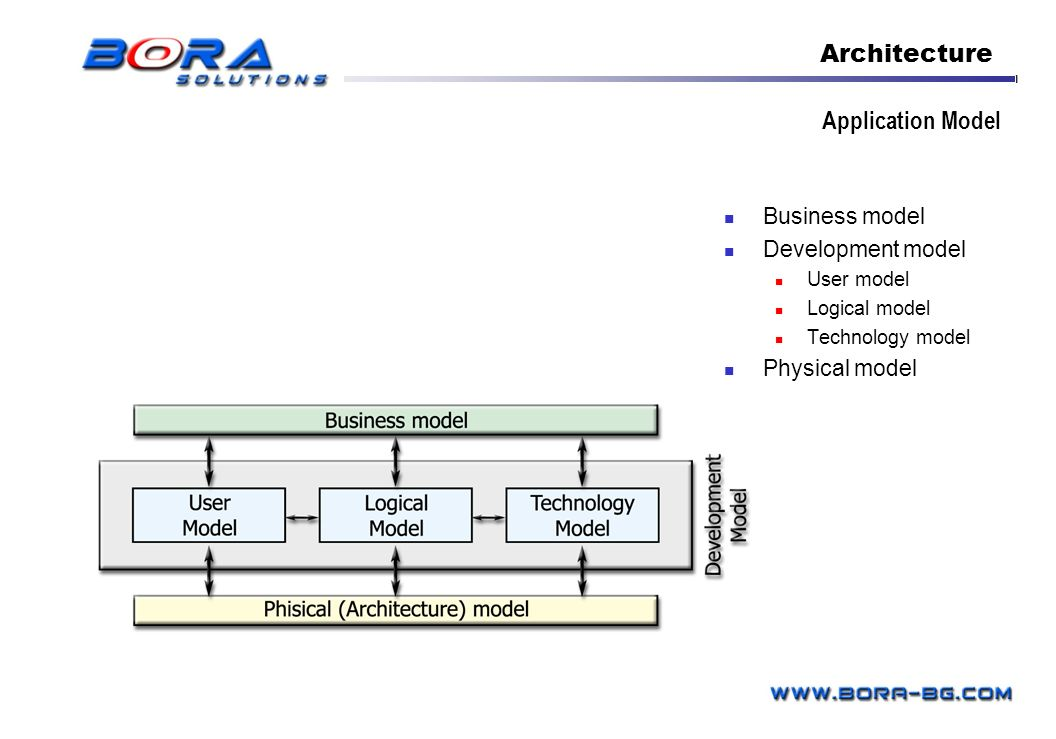 Business model Development model User model Logical model Technology model Physical model Application Model Architecture