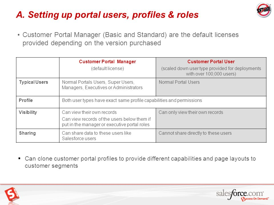6 A. Setting up portal users, profiles & roles Customer Portal Manager (default license) Customer Portal User (scaled down user type provided for depl