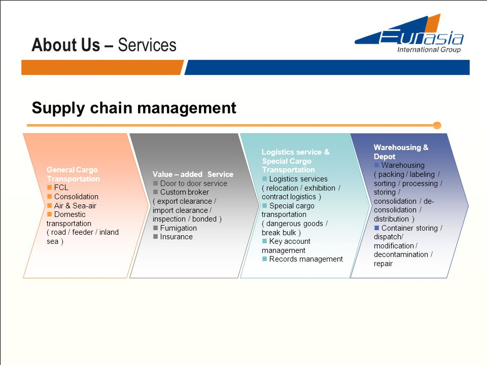 Supply chain management General Cargo Transportation FCL Consolidation Air & Sea-air Domestic transportation ( road / feeder / inland sea ) Warehousin