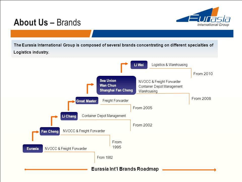 The Eurasia International Group is composed of several brands concentrating on different specialties of Logistics industry. About Us – Brands Eurasia