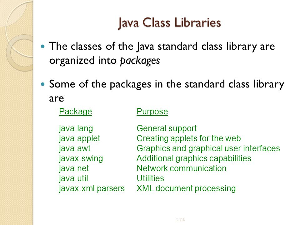 1-118 Java Class Libraries The classes of the Java standard class library are organized into packages Some of the packages in the standard class libra
