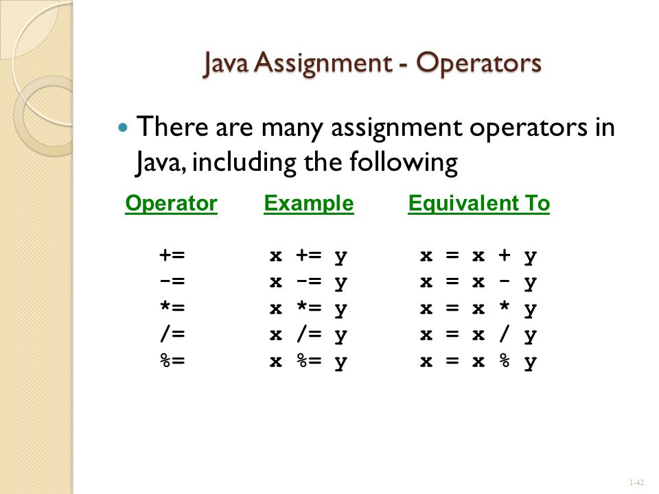 Java Assignment - Operators There are many assignment operators in Java, including the following 1-42 Operator += -= *= /= %= Example x += y x -= y x