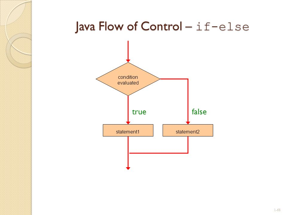 Java Flow of Control – if-else condition evaluated statement1 true false statement2 1-68