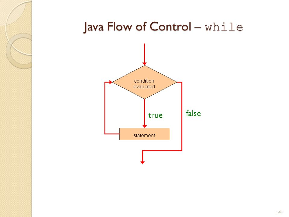 Java Flow of Control – while statement true false condition evaluated 1-80