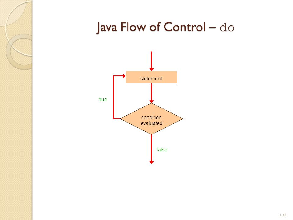 Java Flow of Control – do true condition evaluated statement false 1-84