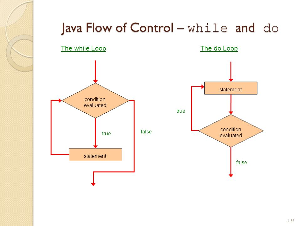 Java Flow of Control – while and do statement true false condition evaluated The while Loop true condition evaluated statement false The do Loop 1-85