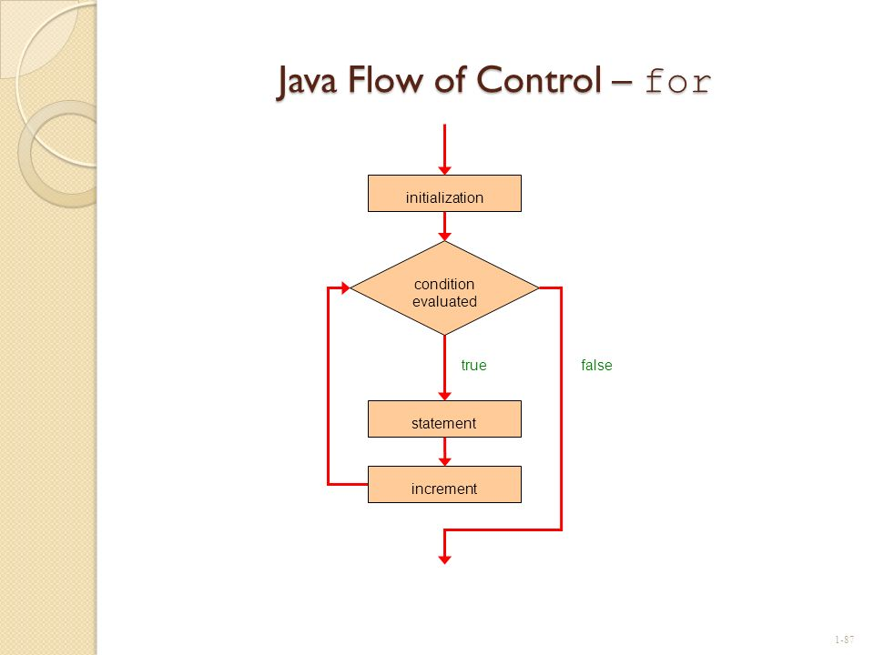 Java Flow of Control – for statement true condition evaluated false increment initialization 1-87