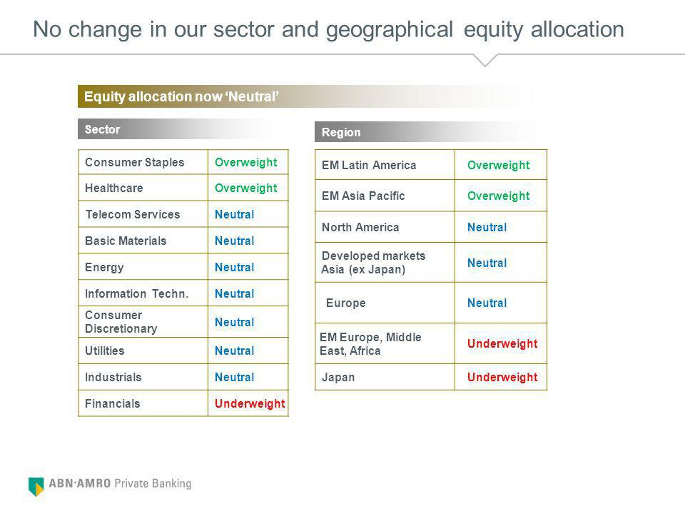 No change in our sector and geographical equity allocation Consumer Staples Overweight Healthcare Overweight Telecom Services Neutral Basic Materials Neutral Energy Neutral Information Techn.