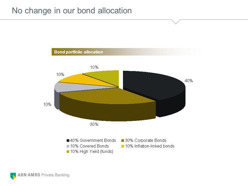 No change in our bond allocation Bond portfolio allocation