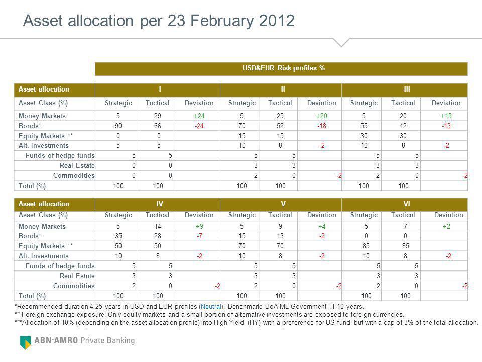 Asset allocation per 23 February 2012 USD&EUR Risk profiles % Asset allocationIIIIII Asset Class (%)StrategicTacticalDeviationStrategicTacticalDeviationStrategicTacticalDeviation Money Markets529+24525+20520+15 Bonds*9066-247052-185542-13 Equity Markets **0 015 30 Alt.