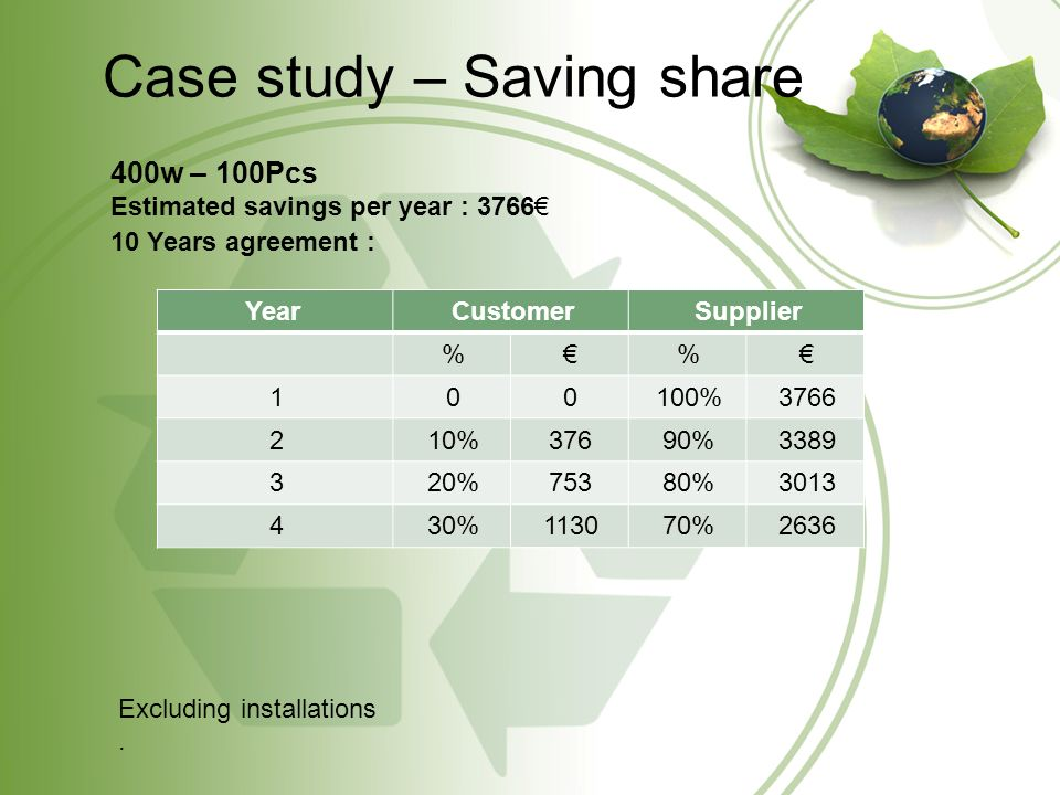 Case study – Saving share 400w – 100Pcs Estimated savings per year : 3766 10 Years agreement : SupplierCustomerYear % % 3766100%001 338990%37610%2 301380%75320%3 263670%113030%4 Excluding installations.