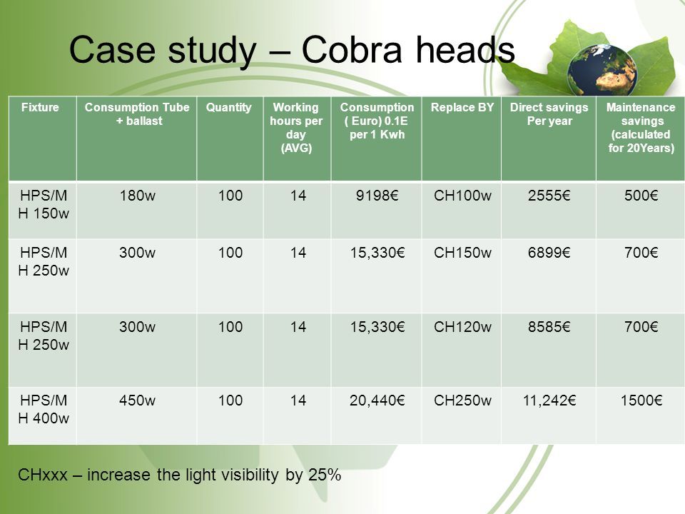 Case study – Cobra heads Maintenance savings (calculated for 20Years) Direct savings Per year Replace BYConsumption ( Euro) 0.1E per 1 Kwh Working hours per day (AVG) QuantityConsumption Tube + ballast Fixture 5002555CH100w919814100180wHPS/M H 150w 7006899CH150w15,33014100300wHPS/M H 250w 7008585CH120w15,33014100300wHPS/M H 250w 150011,242CH250w20,44014100450wHPS/M H 400w CHxxx – increase the light visibility by 25%
