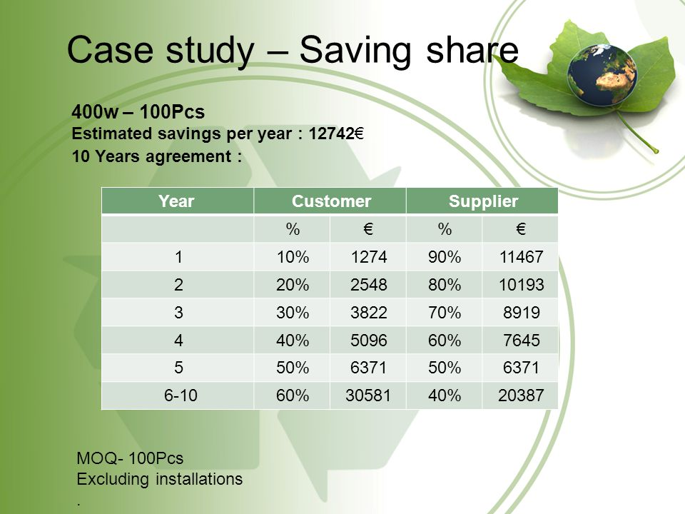 Case study – Saving share 400w – 100Pcs Estimated savings per year : 12742 10 Years agreement : SupplierCustomerYear % % 1146790%127410%1 1019380%254820%2 891970%382230%3 764560%509640%4 637150%637150%5 2038740%3058160% 6-10 MOQ- 100Pcs Excluding installations.