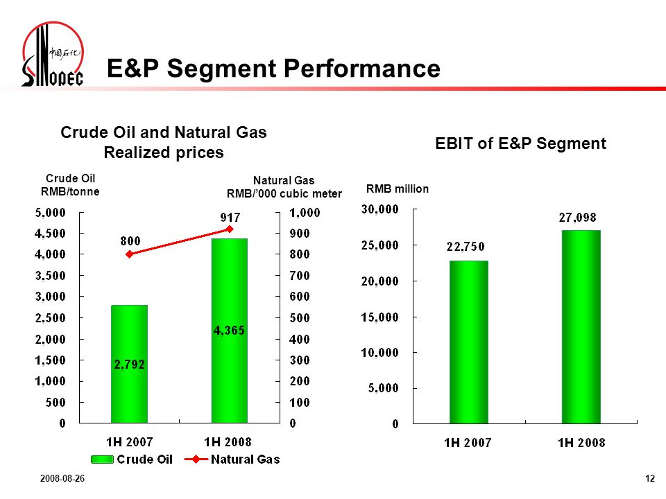 2008-08-2612 E&P Segment Performance Crude Oil and Natural Gas Realized prices EBIT of E&P Segment Crude Oil RMB/tonne Natural Gas RMB/000 cubic meter RMB million