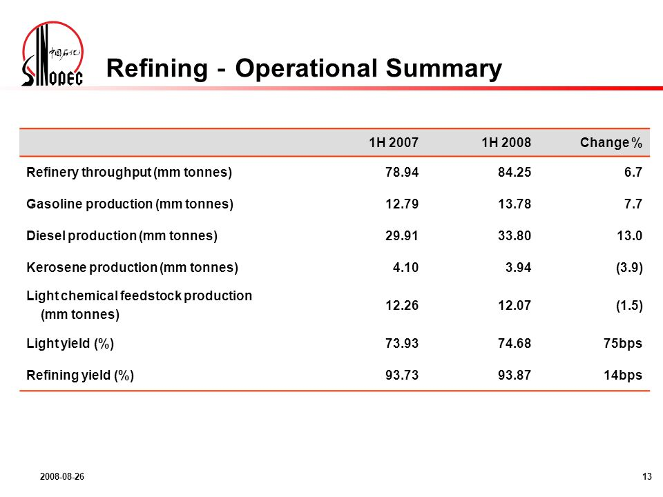 2008-08-2613 1H 20071H 2008Change % Refinery throughput (mm tonnes) 78.9484.256.7 Gasoline production (mm tonnes) 12.7913.787.7 Diesel production (mm tonnes) 29.9133.8013.0 Kerosene production (mm tonnes) 4.103.94(3.9) Light chemical feedstock production (mm tonnes) 12.2612.07(1.5) Light yield (%) 73.9374.6875bps Refining yield (%) 93.7393.8714bps Refining Operational Summary